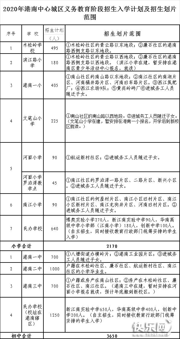 快看!港南城区2020年义务教育新生入学都有哪所学校